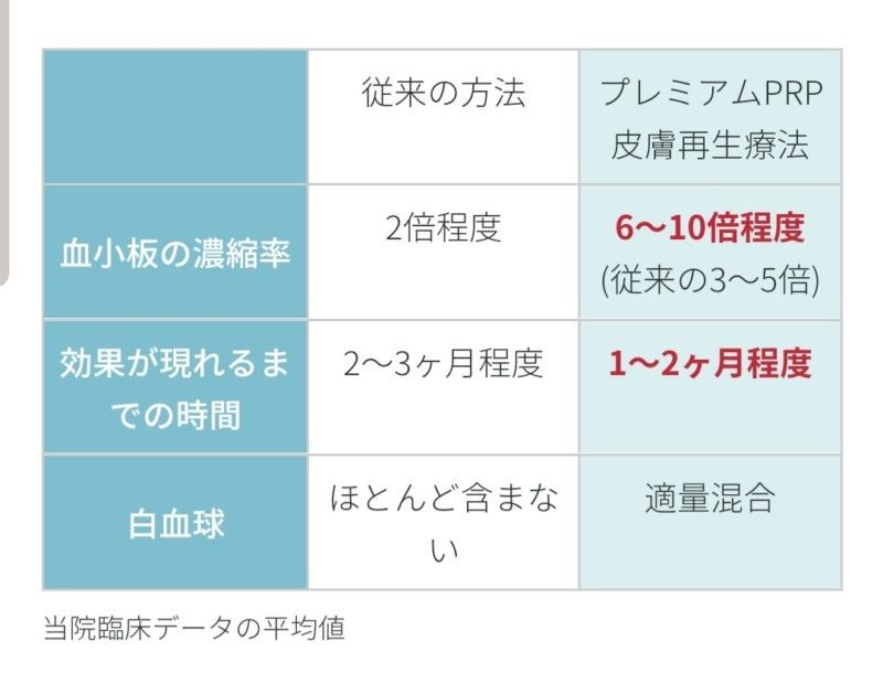 PRPの効果が現れるまでの期間表