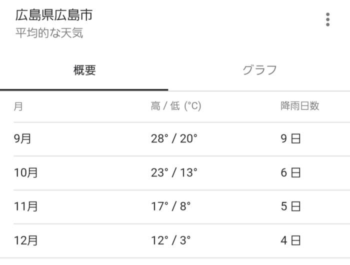 広島県年間平均気温