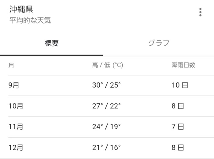 沖縄県年間平均気温